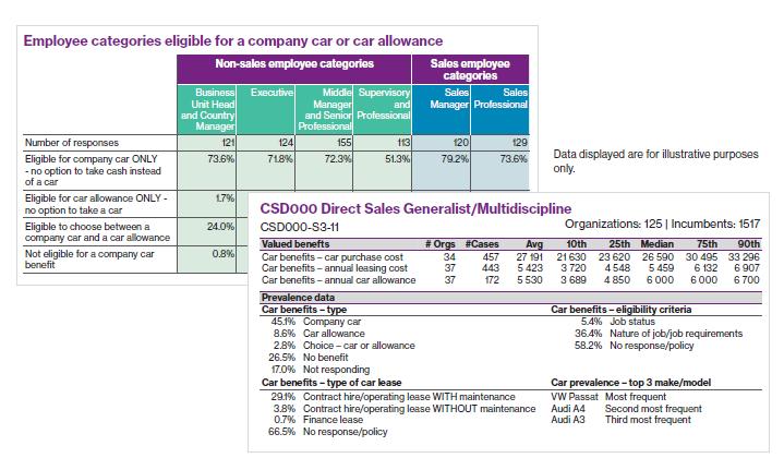 2019 Company Car Benefits Survey - Thailand